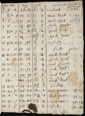 Weather observations from Petersburgh for September to December 1724 by Mr Consett