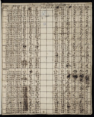 Meteorological observations from Lund, Sweden, for 1724 by an anonymous author