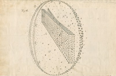 Illustrations by William Herschel, Account of some observations tending to investigate the construction of the heavens, 1784