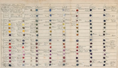 A Catalogue of simple and Mixt colours with a specimen of each, Colour prefixt to its proper Name, by Richard Waller